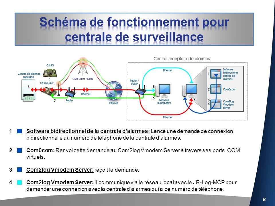 6 Software bidirectionnel de la centrale dalarmes: Lance une demande de connexion bidirectionnelle au numéro de téléphone de la centrale dalarmes.