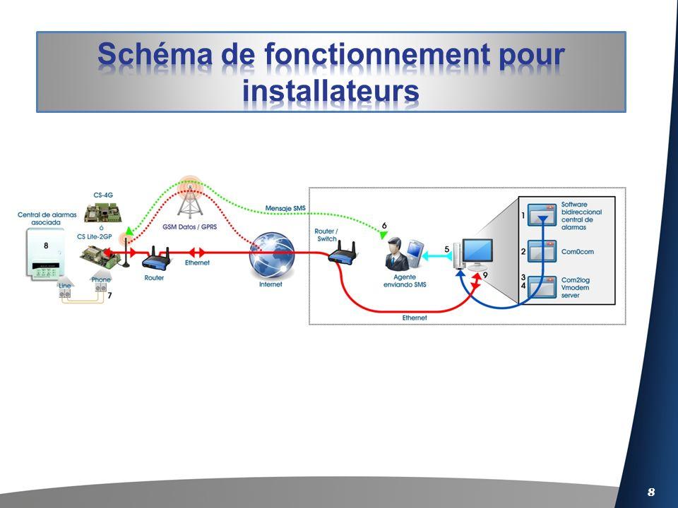 9 Software bidirectionnel de la centrale dalarmes: Il lance une demande de connexion bidirectionnelle au numéro de téléphone de la centrale dalarmes.