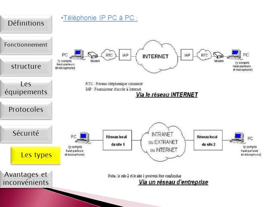 Les types Définitions Fonctionnement Les équipements Protocoles Sécurité Avantages et inconvénients Téléphonie IP PC à PC : structure