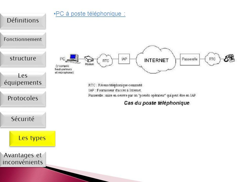 Les types Définitions Fonctionnement Les équipements Protocoles Sécurité Avantages et inconvénients PC à poste téléphonique : structure