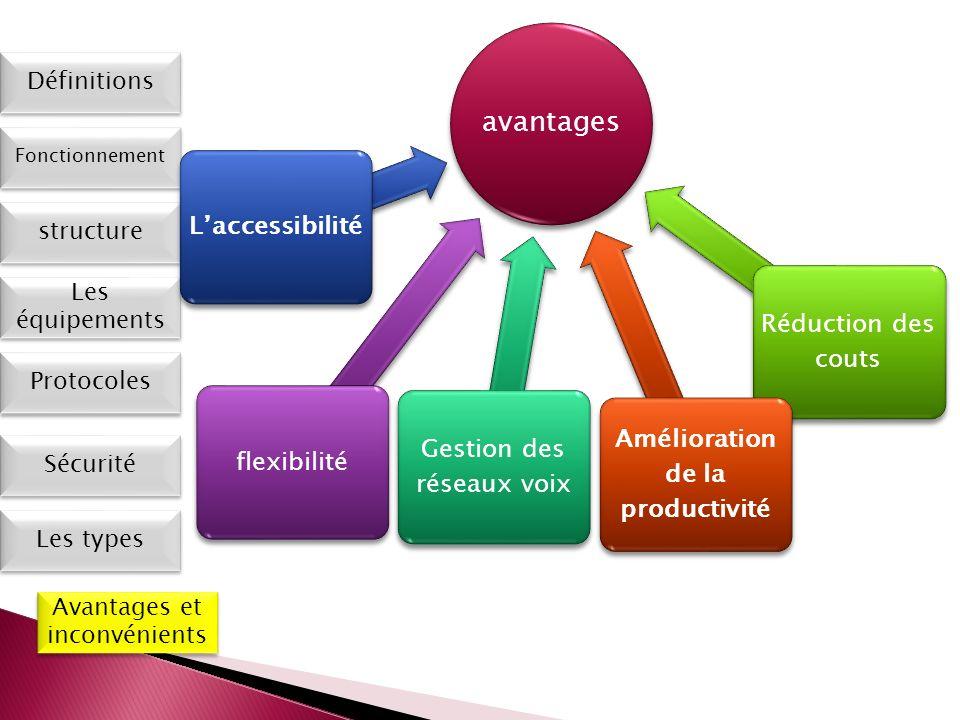 Les types Définitions Fonctionnement Les équipements Protocoles Sécurité Avantages et inconvénients structure avantages flexibilitéLaccessibilité Gest
