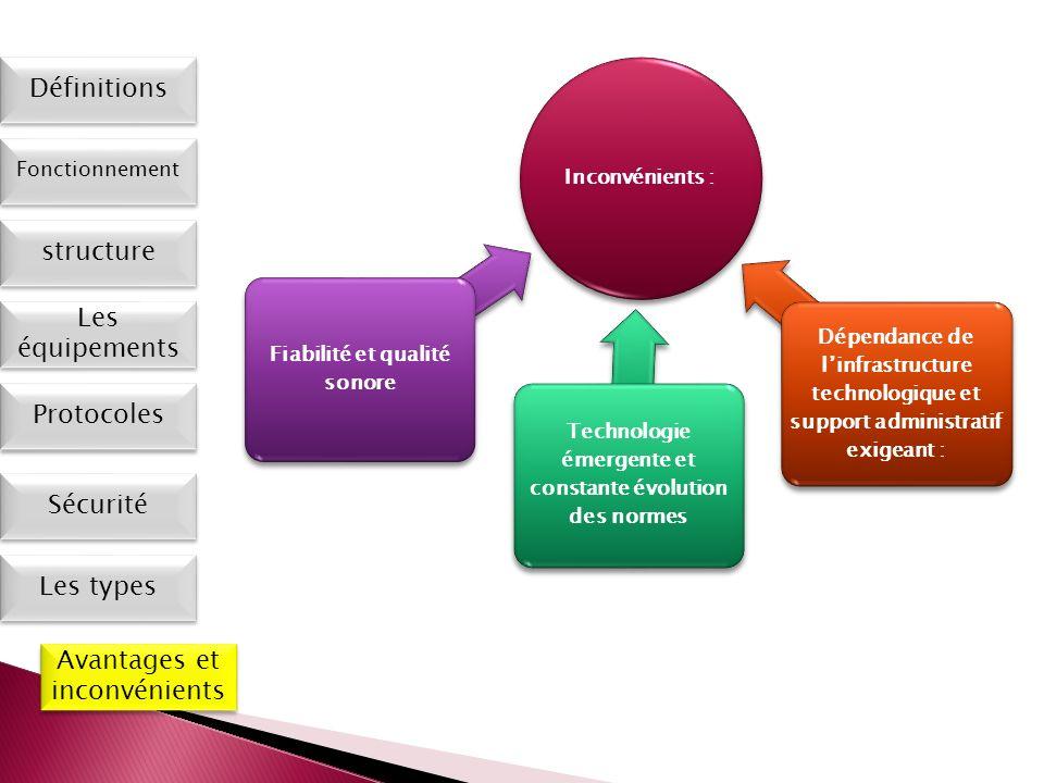 Les types Définitions Fonctionnement Les équipements Protocoles Sécurité Avantages et inconvénients structure Inconvénients : Fiabilité et qualité son