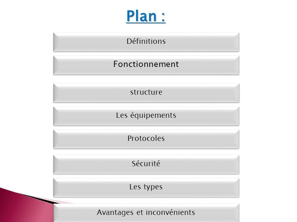 Les types Définitions Fonctionnement Les équipements Protocoles Sécurité Avantages et inconvénients Plan : structure