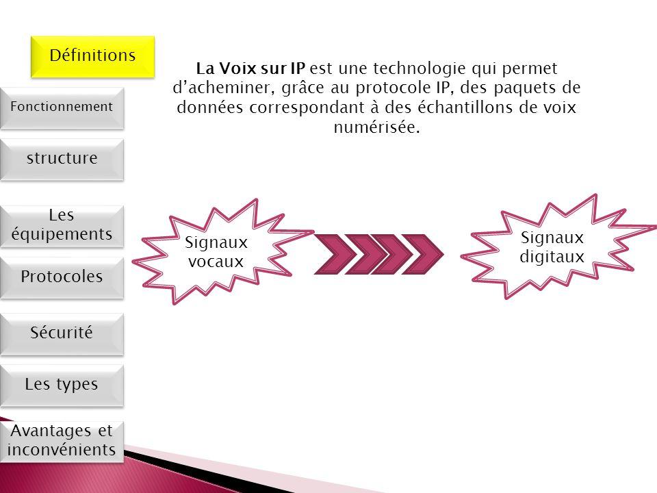 Les types Définitions Fonctionnement Les équipements Protocoles Sécurité Avantages et inconvénients La Voix sur IP est une technologie qui permet dach