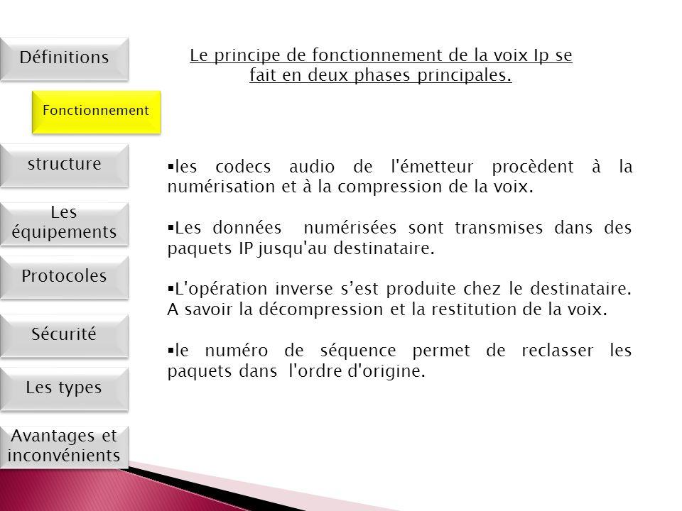 Les types Définitions Fonctionnement Les équipements Protocoles Sécurité Avantages et inconvénients structure Le principe de fonctionnement de la voix
