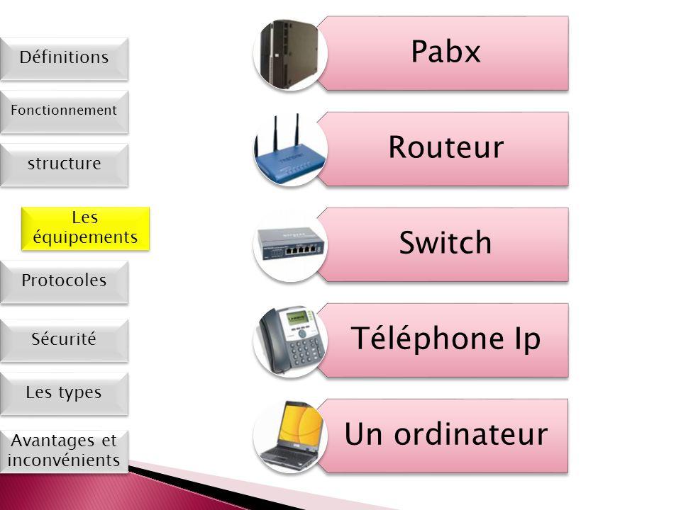 Les types Définitions Fonctionnement Les équipements Protocoles Sécurité Avantages et inconvénients Pabx Routeur Switch Téléphone Ip Un ordinateur str