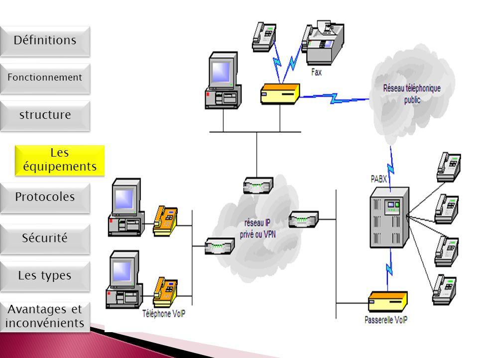Les types Définitions Fonctionnement Les équipements Protocoles Sécurité Avantages et inconvénients structure