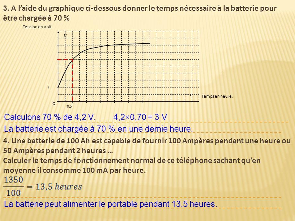 3. A laide du graphique ci-dessous donner le temps nécessaire à la batterie pour être chargée à 70 % 0,5 O t 1 U O Temps en heure. Tension en Volt. Ca