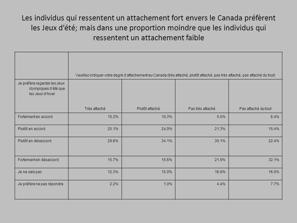 Les individus qui ressentent un attachement fort envers le Canada préfèrent les Jeux dété; mais dans une proportion moindre que les individus qui ressentent un attachement faible Veuillez indiquer votre degré dattachement au Canada (très attaché, plutôt attaché, pas très attaché, pas attaché du tout) Je préfère regarder les Jeux olympiques dété que les Jeux dhiver Très attachéPlutôt attachéPas très attachéPas attaché du tout Fortement en accord15.2%10.3%5.5%6.4% Plutôt en accord25.1%24.0%21.3%15.4% Plutôt en désaccord29.6%34.1%30.1%22.4% Fortement en désaccord15.7%15.6%21.9%32.1% Je ne sais pas12.3%15.0%16.9%16.0% Je préfère ne pas répondre2.2%1.0%4.4%7.7%