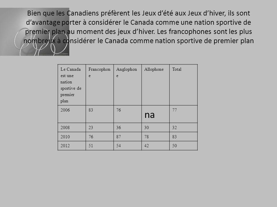 Bien que les Canadiens préfèrent les Jeux dété aux Jeux dhiver, ils sont davantage porter à considérer le Canada comme une nation sportive de premier plan au moment des jeux dhiver.