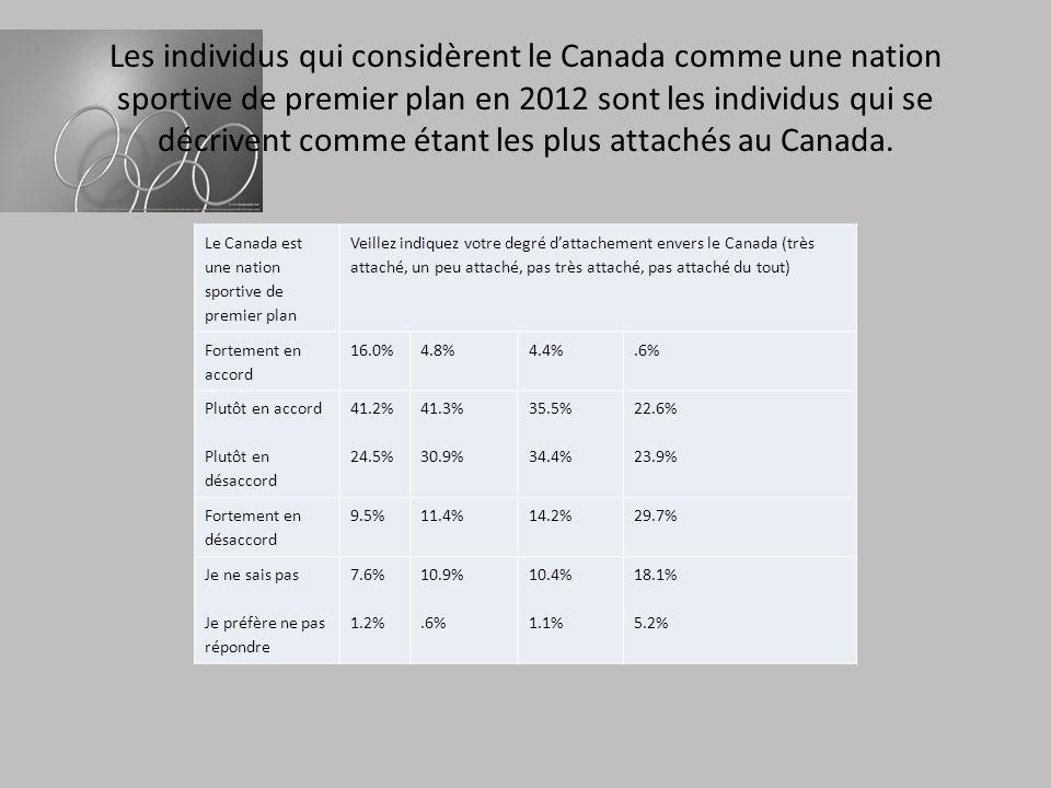 Les individus qui considèrent le Canada comme une nation sportive de premier plan en 2012 sont les individus qui se décrivent comme étant les plus attachés au Canada.