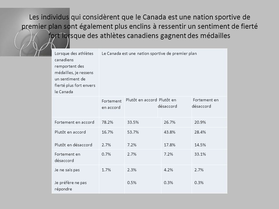 Les individus qui considèrent que le Canada est une nation sportive de premier plan sont également plus enclins à ressentir un sentiment de fierté fort lorsque des athlètes canadiens gagnent des médailles Lorsque des athlètes canadiens remportent des médailles, je ressens un sentiment de fierté plus fort envers le Canada Le Canada est une nation sportive de premier plan Fortement en accord Plutôt en accord Plutôt en désaccord Fortement en désaccord Fortement en accord78.2%33.5%26.7%20.9% Plutôt en accord Plutôt en désaccord 16.7% 2.7% 53.7% 7.2% 43.8% 17.8% 28.4% 14.5% Fortement en désaccord 0.7%2.7%7.2%33.1% Je ne sais pas Je préfère ne pas répondre 1.7% 2.3% 0.5% 4.2% 0.3% 2.7% 0.3%