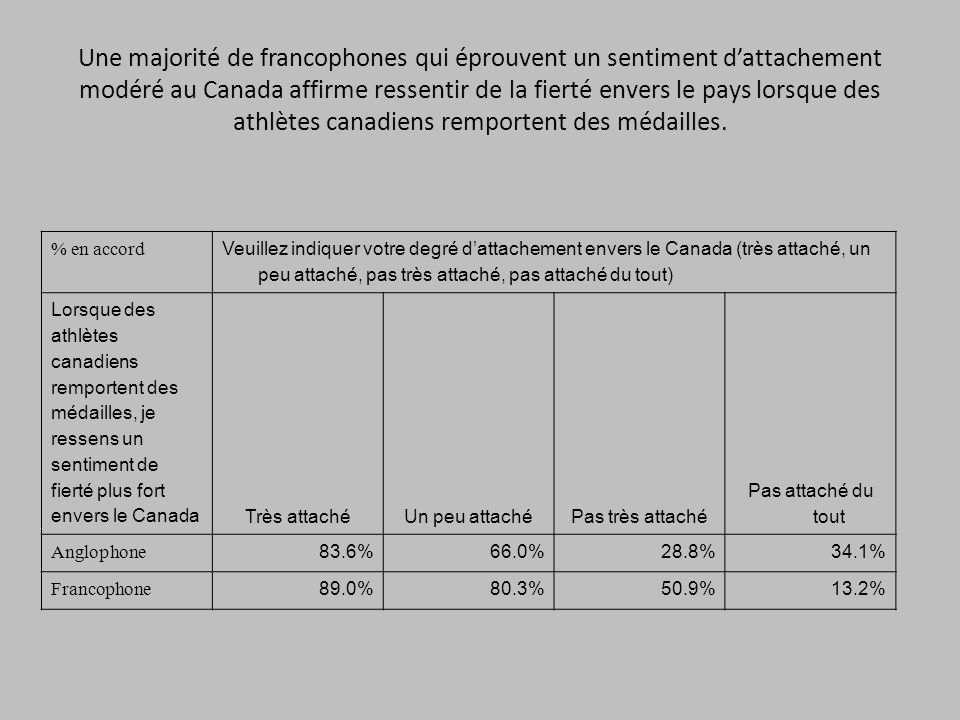 Une majorité de francophones qui éprouvent un sentiment dattachement modéré au Canada affirme ressentir de la fierté envers le pays lorsque des athlèt