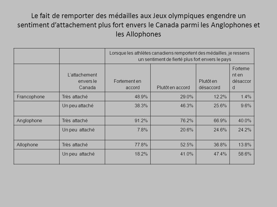 Le fait de remporter des médailles aux Jeux olympiques engendre un sentiment dattachement plus fort envers le Canada parmi les Anglophones et les Allophones Lorsque les athlètes canadiens remportent des médailles, je ressens un sentiment de fierté plus fort envers le pays Lattachement envers le Canada Fortement en accordPlutôt en accord Plutôt en désaccord Forteme nt en désaccor d FrancophoneTrès attaché48.9%29.0%12.2%1.4% Un peu attaché38.3%46.3%25.6%9.6% AnglophoneTrès attaché91.2%76.2%66.9%40.0% Un peu attaché7.8%20.6%24.6%24.2% AllophoneTrès attaché77.8%52.5%36.8%13.8% Un peu attaché18.2%41.0%47.4%58.6%