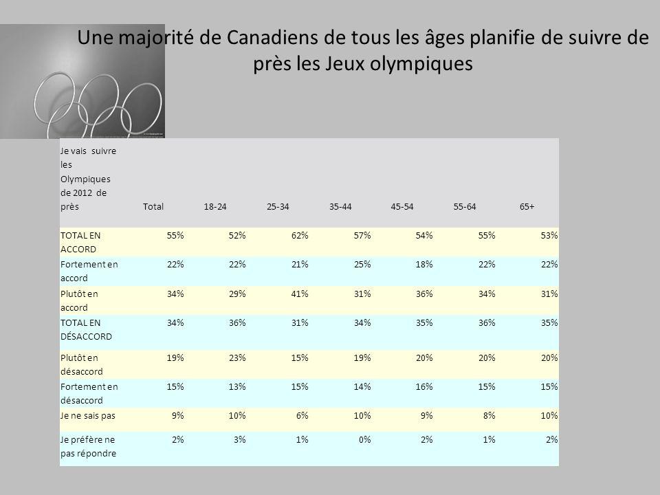 Une majorité de Canadiens de tous les âges planifie de suivre de près les Jeux olympiques Je vais suivre les Olympiques de 2012 de prèsTotal18-2425-3435-4445-5455-6465+ TOTAL EN ACCORD 55%52%62%57%54%55%53% Fortement en accord 22% 21%25%18%22% Plutôt en accord 34%29%41%31%36%34%31% TOTAL EN DÉSACCORD 34%36%31%34%35%36%35% Plutôt en désaccord 19%23%15%19%20% Fortement en désaccord 15%13%15%14%16%15% Je ne sais pas9%10%6%10%9%8%10% Je préfère ne pas répondre 2%3%1%0%2%1%2%