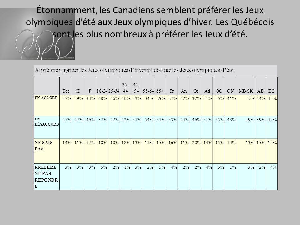 Étonnamment, les Canadiens semblent préférer les Jeux olympiques dété aux Jeux olympiques dhiver. Les Québécois sont les plus nombreux à préférer les