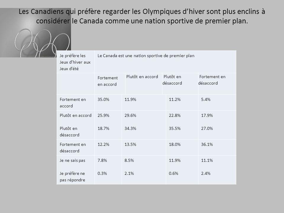 Les individus qui tirent une grande fierté du fait de gagner des médailles préfèrent regarder les Jeux dhiver Lorsque des athlètes canadiens remporte des médailles aux Jeux olympiques, je ressens plus de fierté envers le Canada Je préfère regarder les Jeux olympiques dété que les jeux dhiver Fortement en accordPlutôt en accordPlutôt en désaccordFortment en désaccord Fortement en accord24.2%7.8% 2.9% Plutôt en accord23.3%30.7%18.6%12.6% Plutôt en désaccord28.9%36.2%37.5%15.0% Fortement en désaccord15.0%12.2%25.3%51.7% Je ne sais pas7.8%11.3%8.6%15.0% Je préfère ne pas répondre.8%1.8%2.2%2.9%