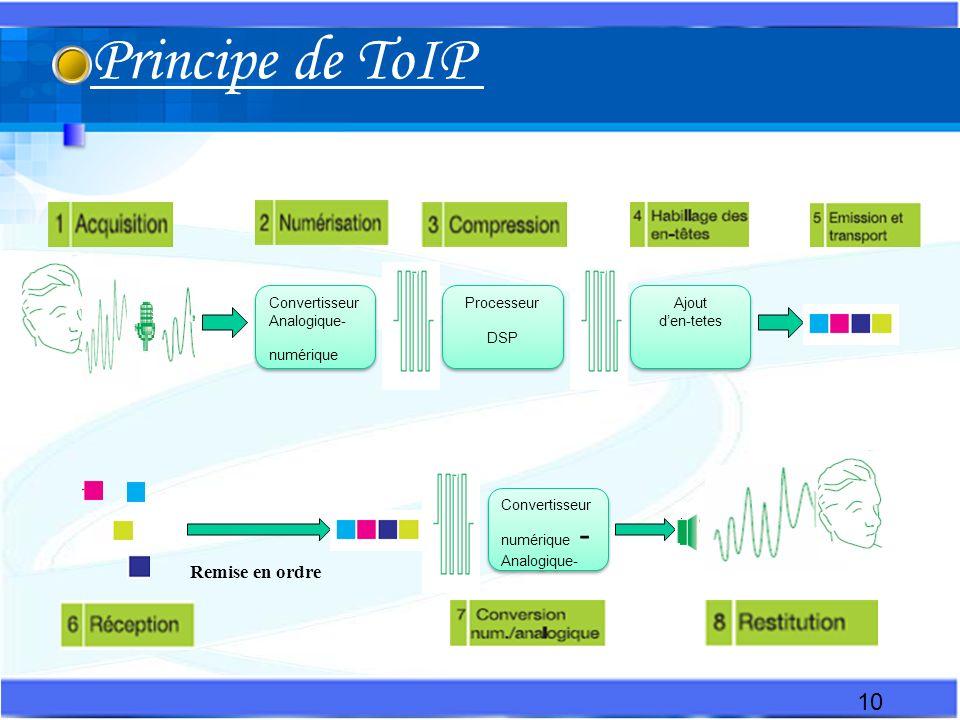 Convertisseur Analogique- numérique Convertisseur Analogique- numérique Processeur DSP Ajout den-tetes Ajout den-tetes Convertisseur numérique - Analogique- Convertisseur numérique - Analogique- Remise en ordre 10 Principe de ToIP