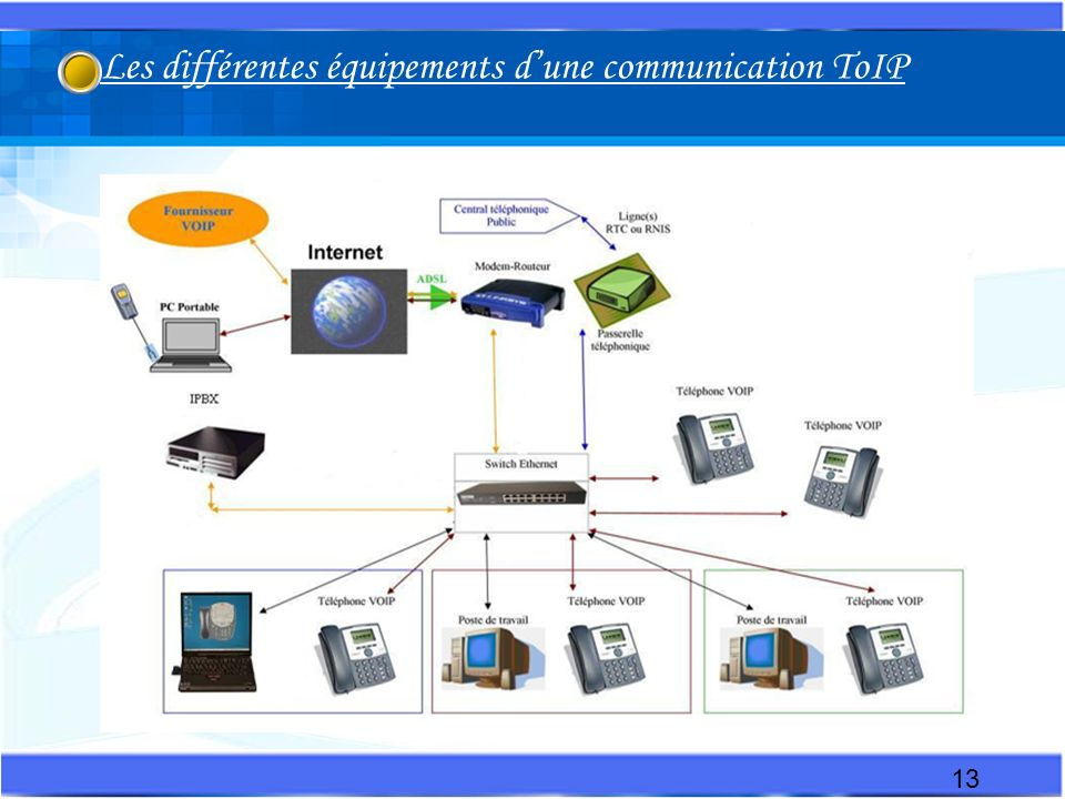 13 Les différentes équipements dune communication ToIP