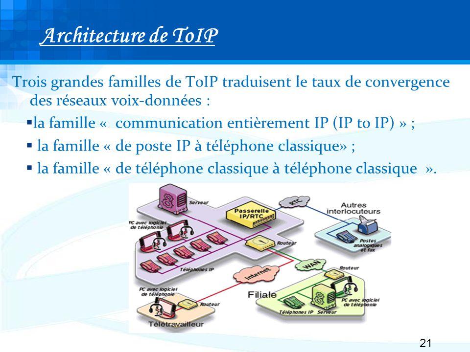 Architecture de ToIP Trois grandes familles de ToIP traduisent le taux de convergence des réseaux voix-données : la famille « communication entièrement IP (IP to IP) » ; la famille « de poste IP à téléphone classique» ; la famille « de téléphone classique à téléphone classique ».
