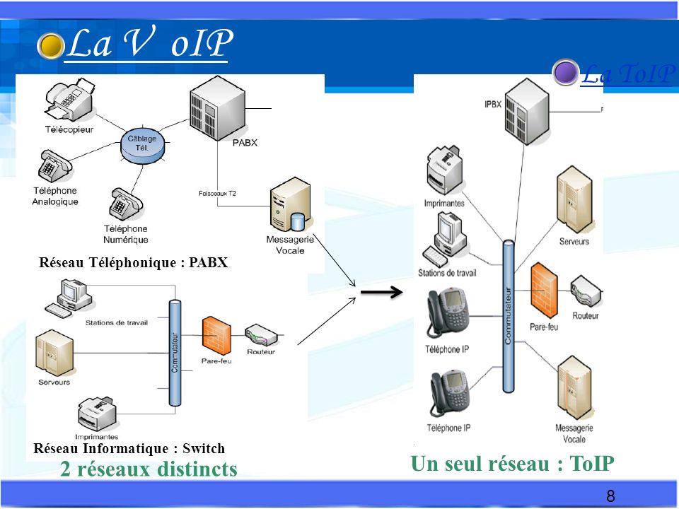 La VoIP: La Voix sur IP est une technologie qui permet dacheminer, grâce au protocole IP, des paquets de données correspondant à des échantillons de voix numérisée.