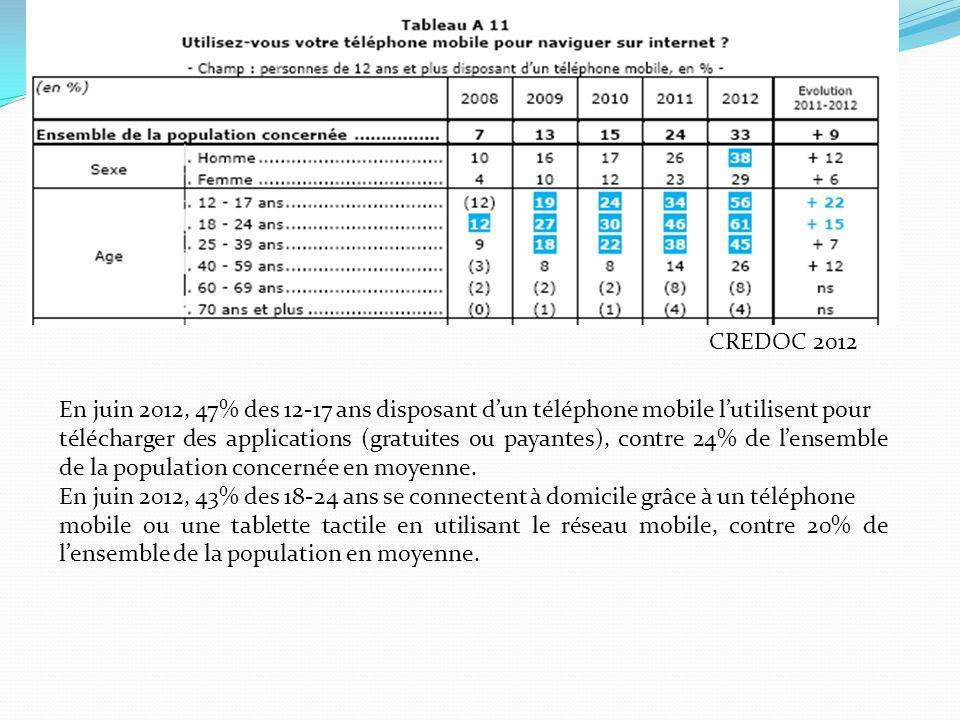 CREDOC 2012 En juin 2012, 47% des 12-17 ans disposant dun téléphone mobile lutilisent pour télécharger des applications (gratuites ou payantes), contre 24% de lensemble de la population concernée en moyenne.