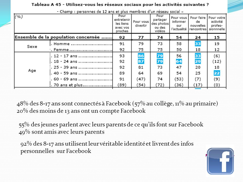 48% des 8-17 ans sont connectés à Facebook (57% au collège, 11% au primaire) 20% des moins de 13 ans ont un compte Facebook 55% des jeunes parlent avec leurs parents de ce quils font sur Facebook 49% sont amis avec leurs parents 92% des 8-17 ans utilisent leur véritable identité et livrent des infos personnelles sur Facebook