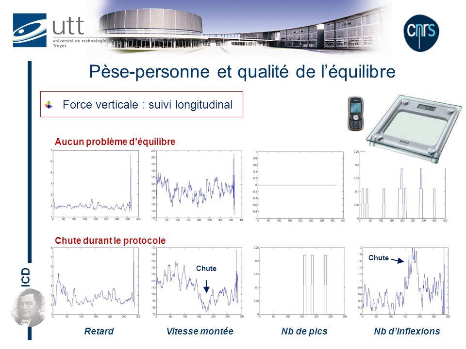 ICD Pèse-personne et qualité de léquilibre Force verticale : suivi longitudinal Chute durant le protocole Aucun problème déquilibre RetardVitesse mont
