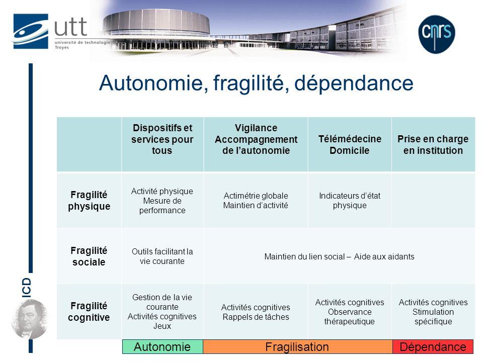 ICD Autonomie, fragilité, dépendance : classes de solutions Autonomie Fragilisation Dépendance Espace de réversibilité Design for allDesign for moreAd hoc Design
