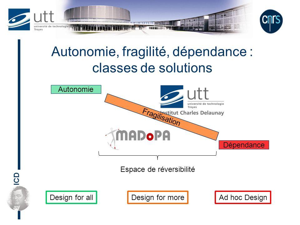 ICD Autonomie, fragilité, dépendance : classes de solutions Autonomie Fragilisation Dépendance Espace de réversibilité Design for allDesign for moreAd