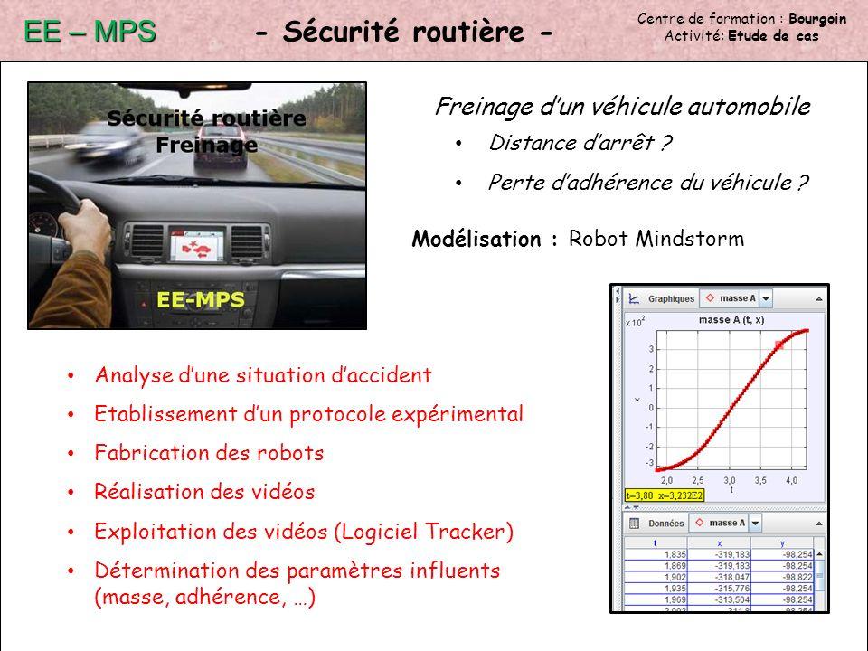 Centre de formation : Bourgoin Activité: Etude de cas - Sécurité routière - EE – MPS Freinage dun véhicule automobile Distance darrêt .