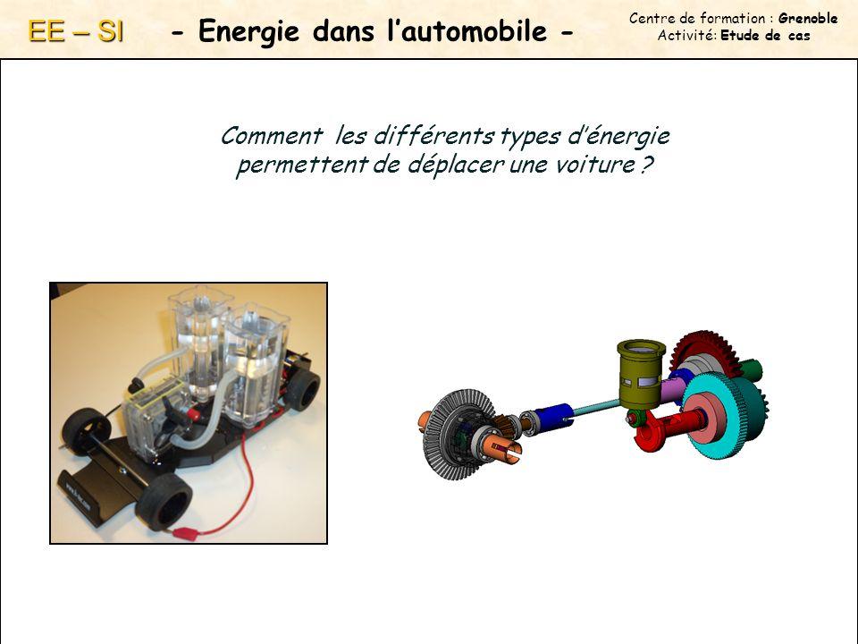 Centre de formation : Grenoble Activité: Etude de cas - Energie dans lautomobile - EE – SI Comment les différents types dénergie permettent de déplacer une voiture ?