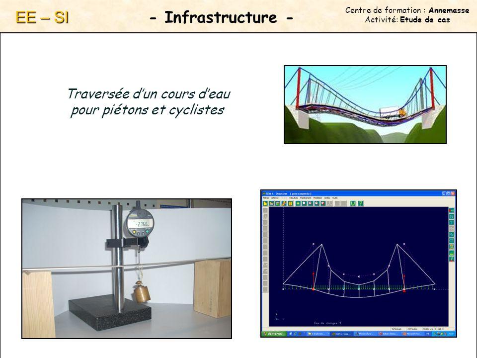 Centre de formation : Annemasse Activité: Etude de cas - Infrastructure - EE – SI Traversée dun cours deau pour piétons et cyclistes