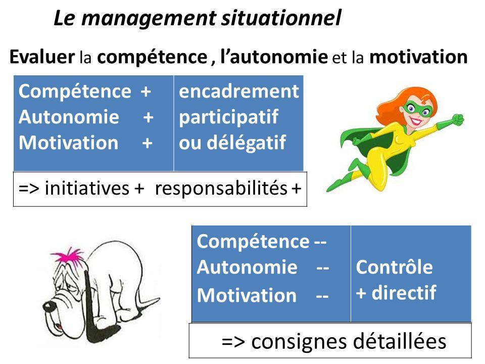 Le management situationnel Evaluer la compétence, lautonomie et la motivation Compétence + Autonomie + Motivation + encadrement participatif ou déléga