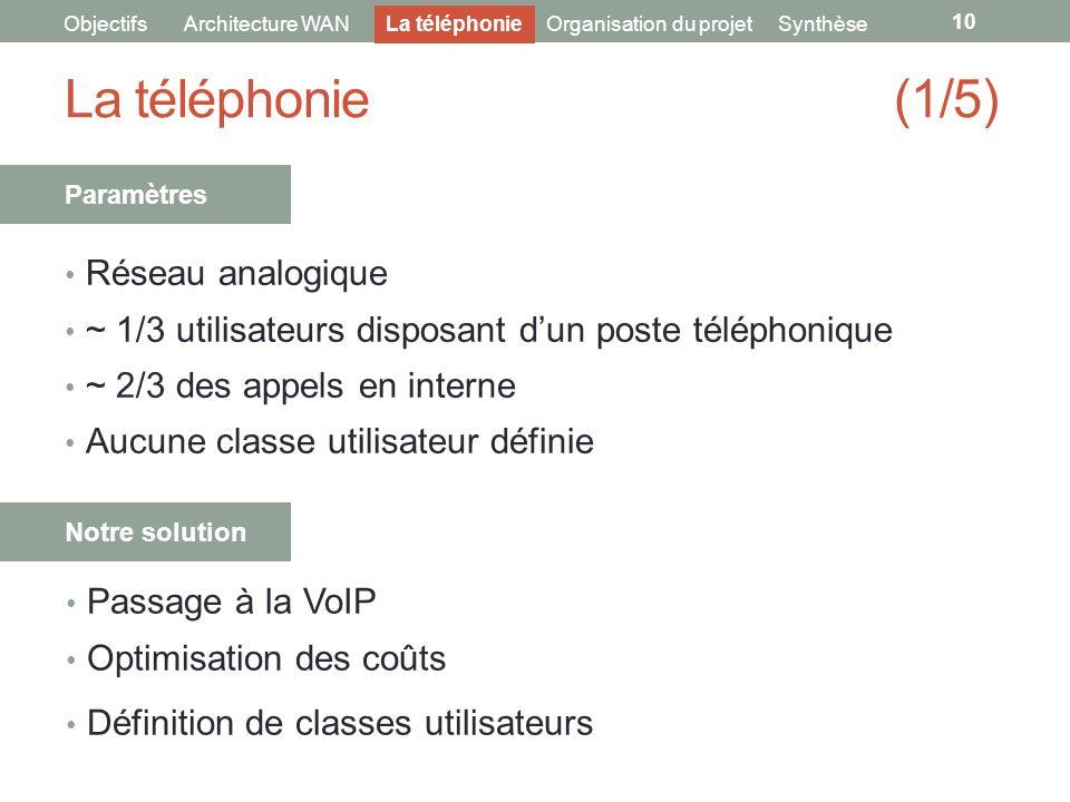 La téléphonie (1/5) Réseau analogique ~ 1/3 utilisateurs disposant dun poste téléphonique ~ 2/3 des appels en interne Aucune classe utilisateur défini