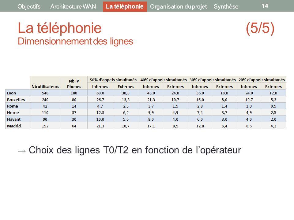 Choix des lignes T0/T2 en fonction de lopérateur 14 ObjectifsArchitecture WANOrganisation du projet La téléphonie (5/5) Dimensionnement des lignes La