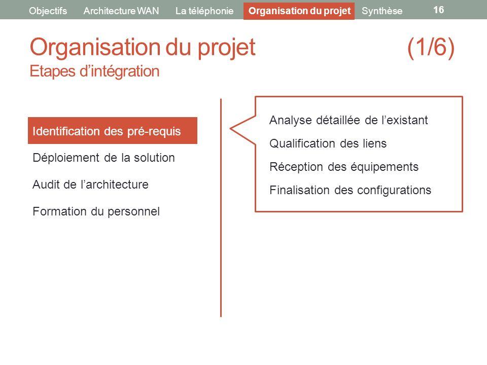 Organisation du projet (1/6) Etapes dintégration 16 ObjectifsArchitecture WANLa téléphonie Identification des pré-requis Déploiement de la solution Au