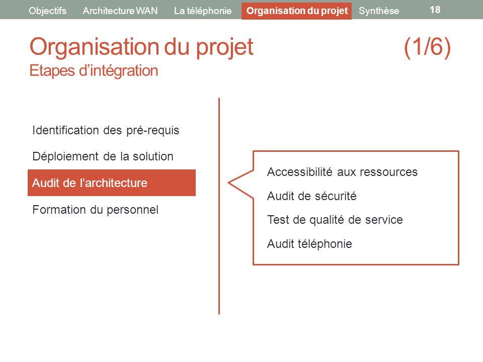 Organisation du projet (1/6) Etapes dintégration 18 ObjectifsArchitecture WANLa téléphonie Identification des pré-requis Déploiement de la solution Au