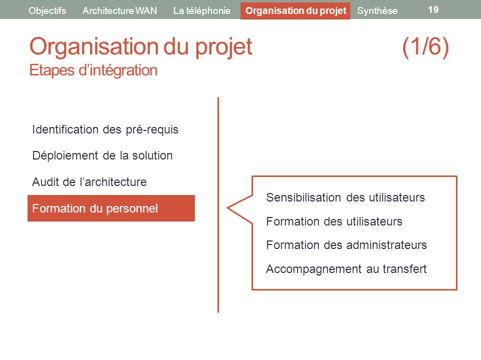 Organisation du projet (1/6) Etapes dintégration 19 ObjectifsArchitecture WANLa téléphonie Identification des pré-requis Déploiement de la solution Au
