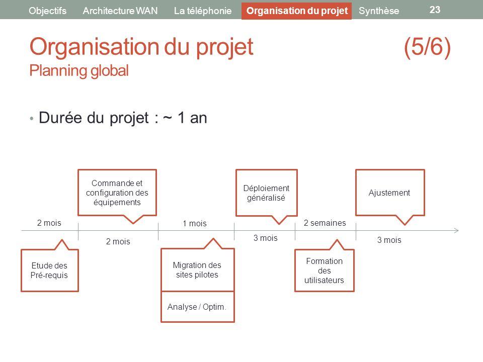 Organisation du projet (5/6) Planning global 23 ObjectifsArchitecture WANLa téléphonieOrganisation du projetSynthèse Durée du projet : ~ 1 an Etude de