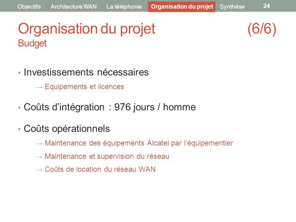 Organisation du projet (6/6) Budget 24 ObjectifsArchitecture WANLa téléphonieOrganisation du projetSynthèse Investissements nécessaires Equipements et