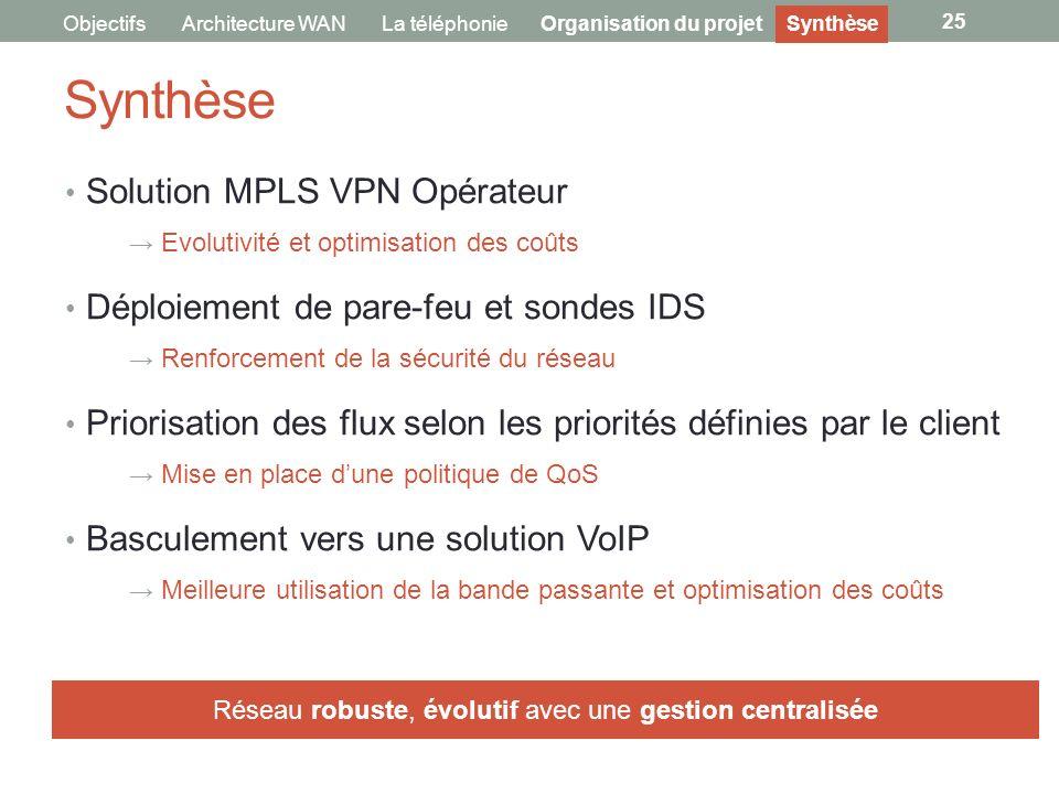 Synthèse 25 ObjectifsArchitecture WANLa téléphonieOrganisation du projetSynthèse Solution MPLS VPN Opérateur Evolutivité et optimisation des coûts Dép