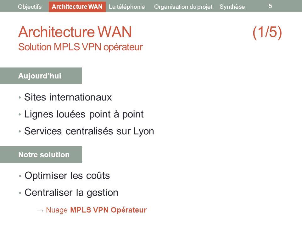 Architecture WAN (1/5) Solution MPLS VPN opérateur Sites internationaux Lignes louées point à point Services centralisés sur Lyon 5 ObjectifsArchitect
