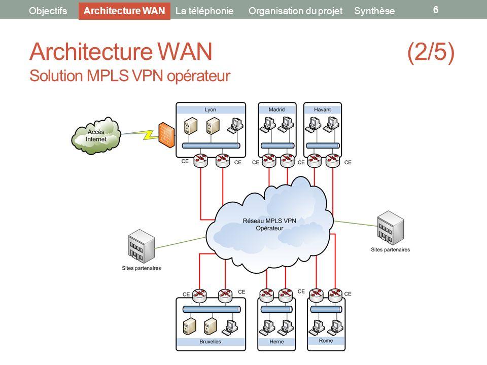 Architecture WAN (2/5) Solution MPLS VPN opérateur 6 ObjectifsLa téléphonieOrganisation du projetArchitecture WANSynthèse
