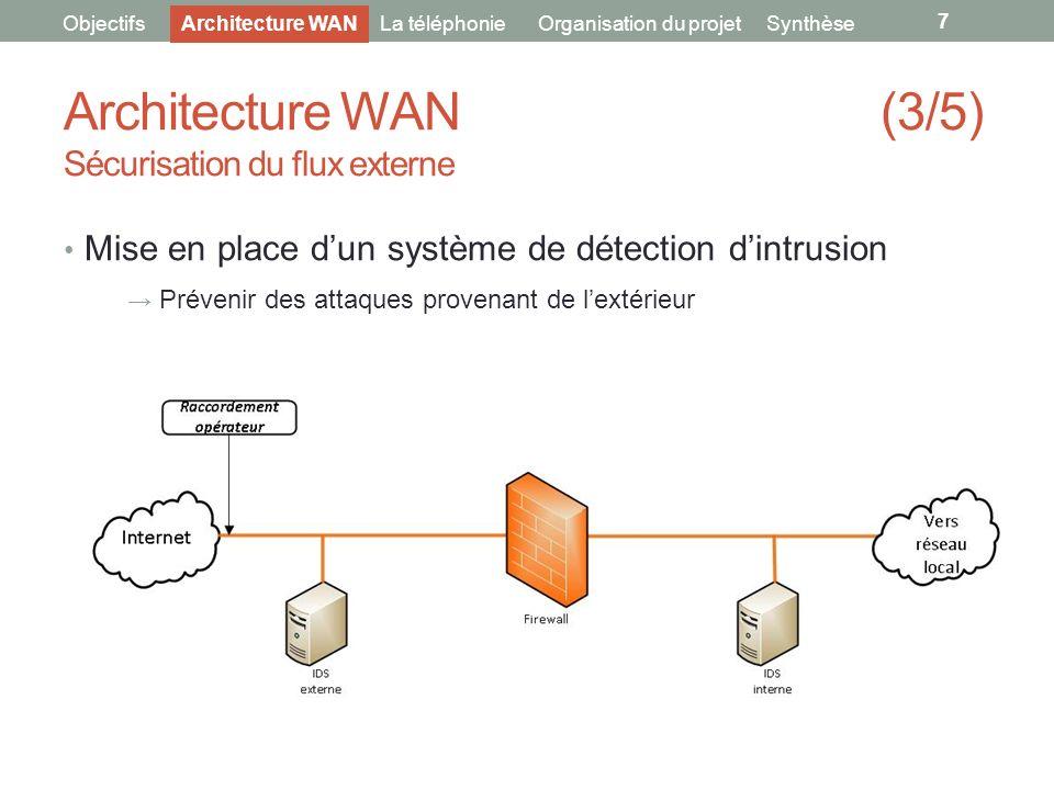 Architecture WAN (3/5) Sécurisation du flux externe 7 ObjectifsLa téléphonieOrganisation du projetArchitecture WANSynthèse Mise en place dun système d