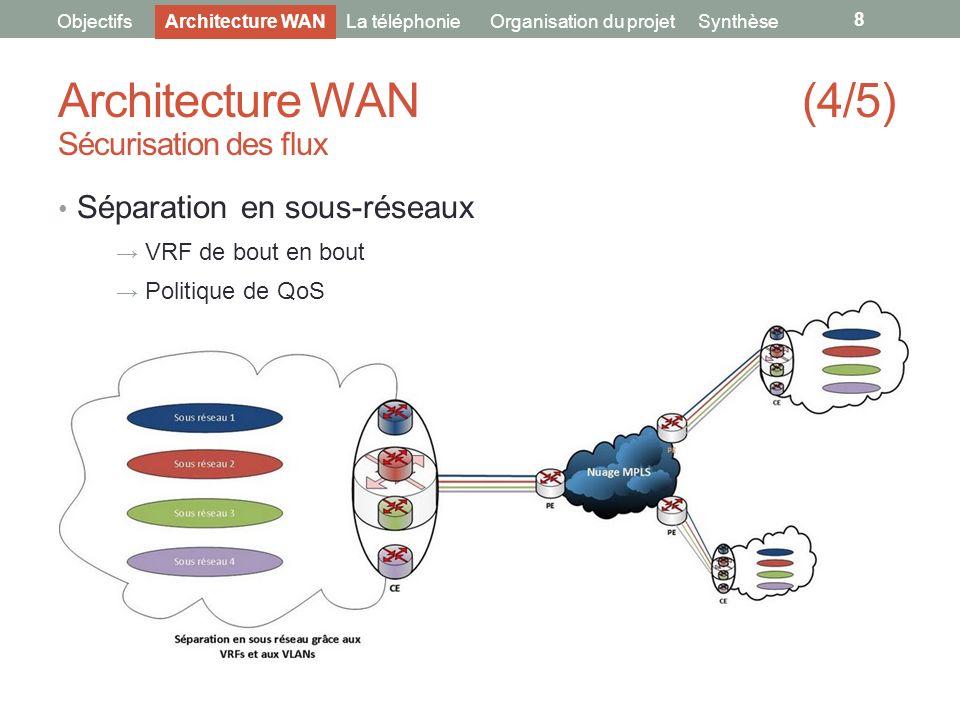 8 ObjectifsLa téléphonieOrganisation du projet Architecture WAN (4/5) Sécurisation des flux Séparation en sous-réseaux VRF de bout en bout Politique d