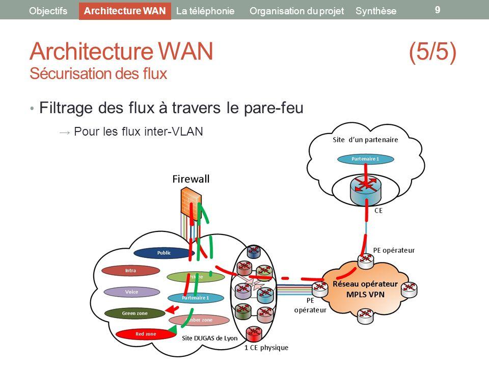 9 ObjectifsLa téléphonieOrganisation du projet Architecture WAN (5/5) Sécurisation des flux Filtrage des flux à travers le pare-feu Pour les flux inte