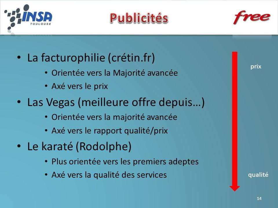 La facturophilie (crétin.fr) Orientée vers la Majorité avancée Axé vers le prix Las Vegas (meilleure offre depuis…) Orientée vers la majorité avancée