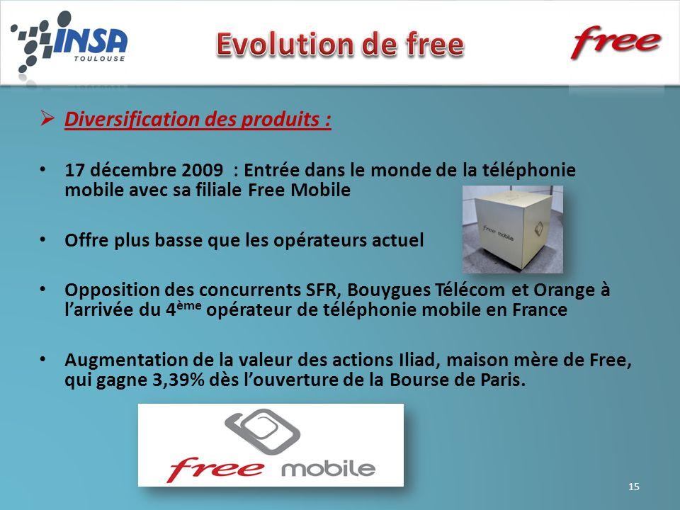 Diversification des produits : 17 décembre 2009 : Entrée dans le monde de la téléphonie mobile avec sa filiale Free Mobile Offre plus basse que les op