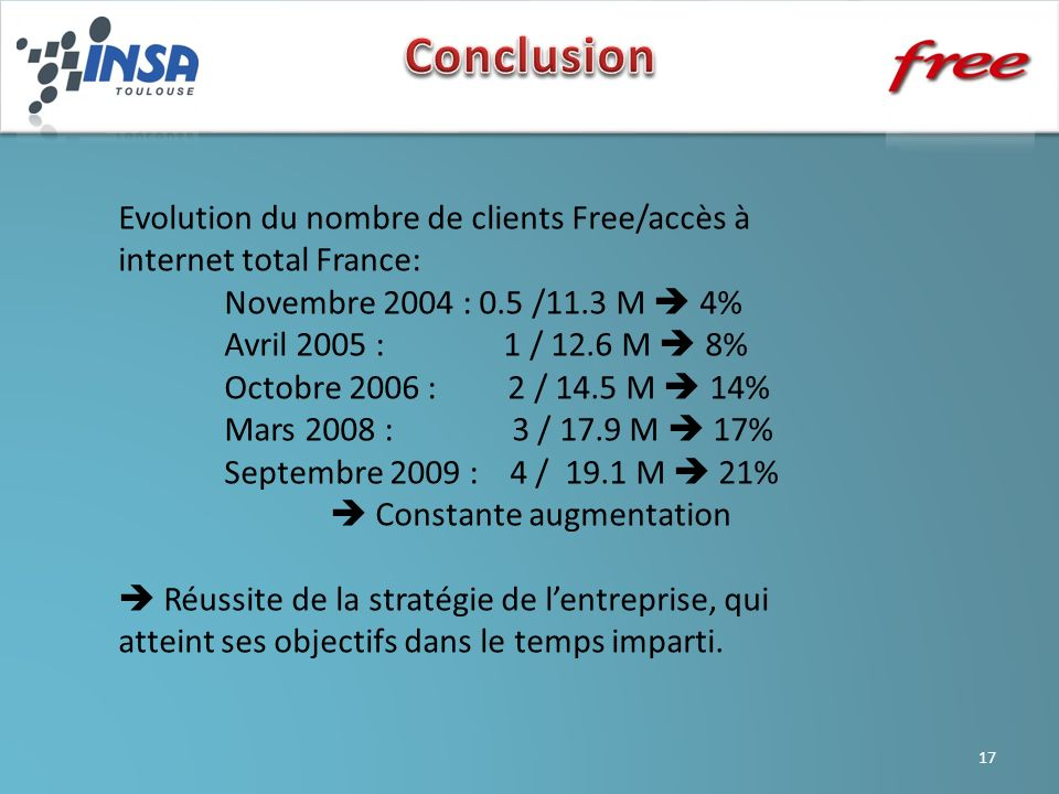 Evolution du nombre de clients Free/accès à internet total France: Novembre 2004 : 0.5 /11.3 M 4% Avril 2005 : 1 / 12.6 M 8% Octobre 2006 : 2 / 14.5 M